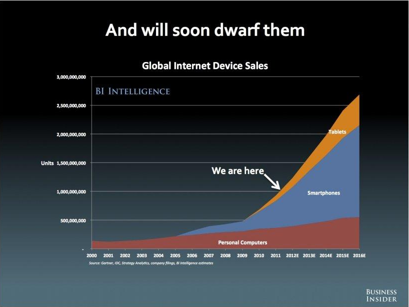 Global Internet Device Sales Survey Results