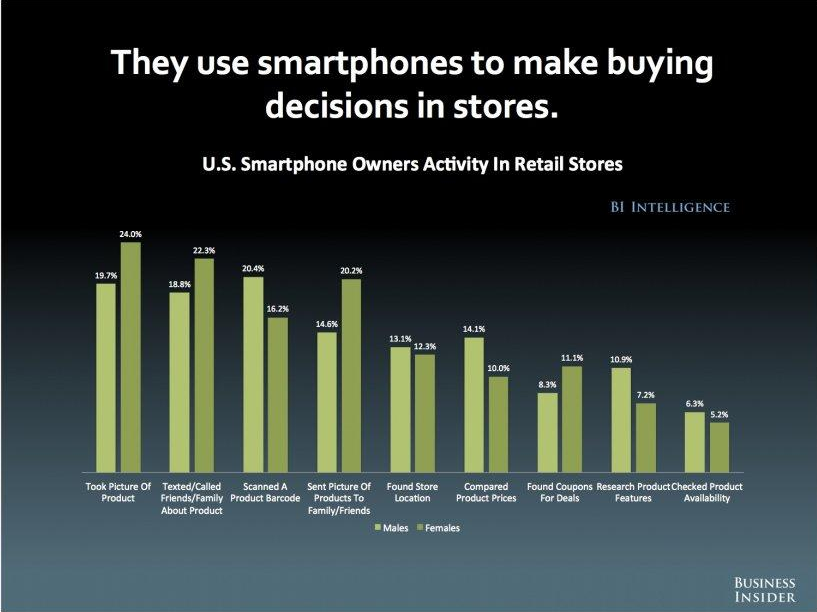 U.S. Smartphone Owners Activity in Retail Stores Survey Results