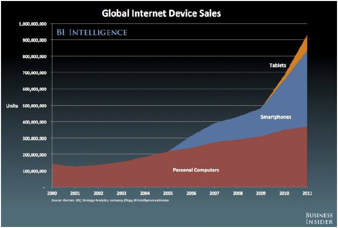 Global Internet Device Sales Chart